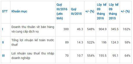 CEO uoc tinh loi nhuan quy III gap 6,5 lan cung ky - Anh 1