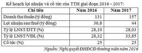 Thuong mai va Dich vu Tien Thanh tang kich tran ngay chao san HNX - Anh 2