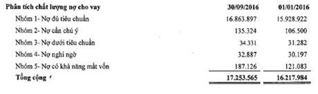 KienLongBank: Lo rong quy 3 gan 9 ty dong, no xau tang len 1.47% - Anh 2