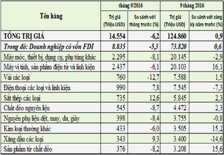 10 nhom hang Viet Nam chi gan 80 ty USD nhap khau trong 9 thang - Anh 1