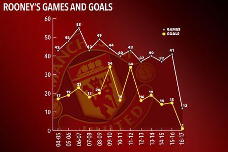 5 ly do do tin vao quyet dinh loai Rooney cua Mourinho - Anh 2