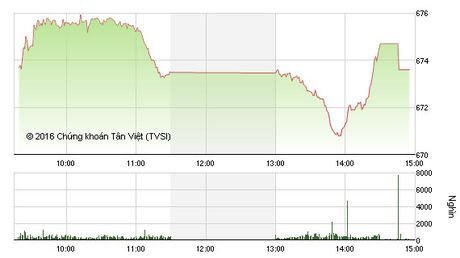 Phien chieu 26/10: VN-Index tim duoc diem tua, chi so chung chua the tang - Anh 1