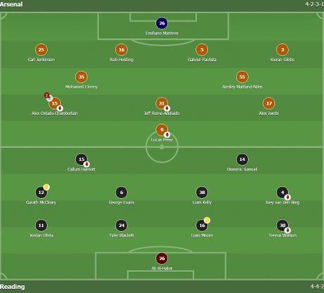 Chien thang khong tron ven cua Arsenal o cup Lien doan - Anh 1
