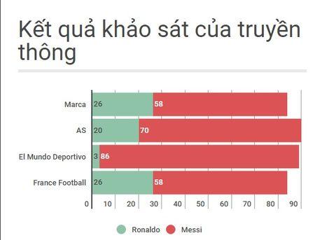 Qua bong vang 2016: The gioi dung ve phia Messi - Anh 2