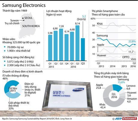 Nhung con so an tuong ve Samsung Electronics - Anh 1