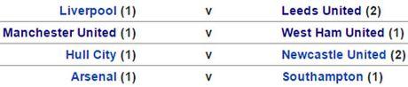 Ket qua vong 4 va boc tham tu ket EFL Cup - Anh 3
