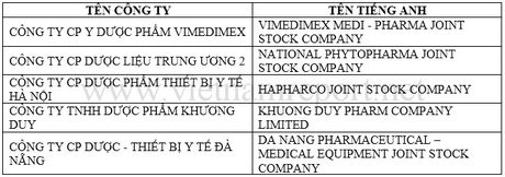 Top 10 Cong ty duoc Viet Nam Uy tin nam 2016 - Anh 2