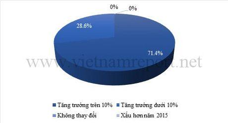Top 10 Cong ty duoc Viet Nam Uy tin nam 2016 - Anh 4