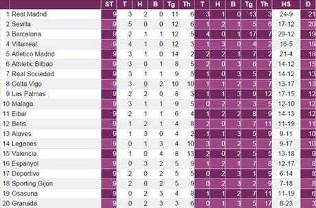 Vong 10 La Liga: Chay da cho Champions League - Anh 3