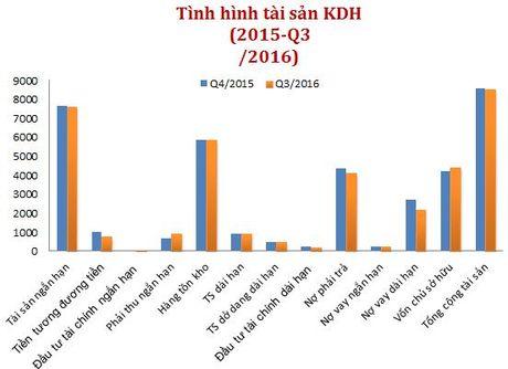 Nha Khang Dien tang ban hang trong quy III, BCI tro thanh 'ganh nang' - Anh 2
