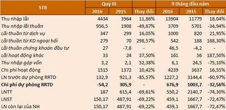 Cho vay 'de dat', Sacombank chi lai 150 ty dong quy 3/2016, ty le no xau tang len 2,36% - Anh 2