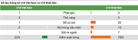 HLV Nhat giai thich viec dung doi du bi dau U19 Viet Nam - Anh 2