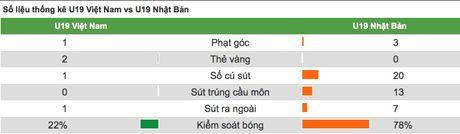 Lua U19 chua the nang tam bong da Viet Nam - Anh 3