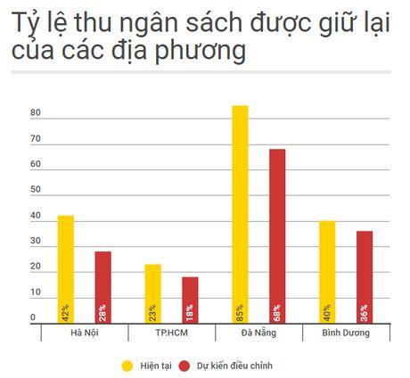 Bo Tai chinh: Khong giam nguon luc cua TP.HCM - Anh 2