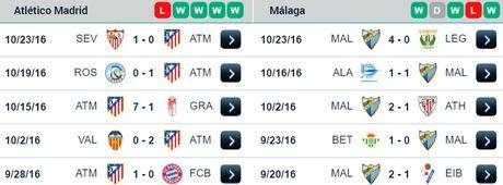 23h30 ngay 29/10, Atletico vs Malaga: Cang suc cho ngoi dau - Anh 2