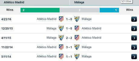 23h30 ngay 29/10, Atletico vs Malaga: Cang suc cho ngoi dau - Anh 3