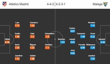 23h30 ngay 29/10, Atletico vs Malaga: Cang suc cho ngoi dau - Anh 4