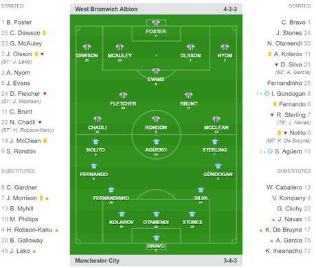 Aguero tim duoc tri ky, giup Manchester City lay lai dang cap truoc West Brom - Anh 2