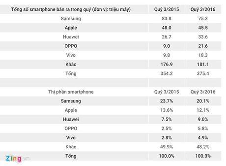 Oppo, Vivo chiem dan thi phan cua Samsung, Apple - Anh 1