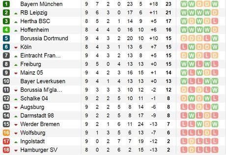 Aubameyang vo duyen, Dortmund khong the co 3 diem trong tran derby vung Ruhr - Anh 4