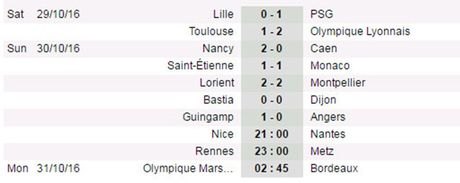 Vong 11 Ligue 1: PSG, Lyon chung niem vui; Monaco lo co hoi bam duoi Nice - Anh 3