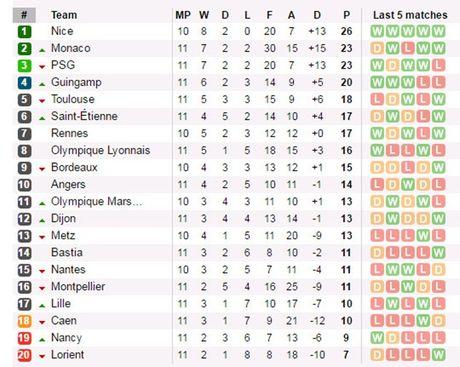 Vong 11 Ligue 1: PSG, Lyon chung niem vui; Monaco lo co hoi bam duoi Nice - Anh 4