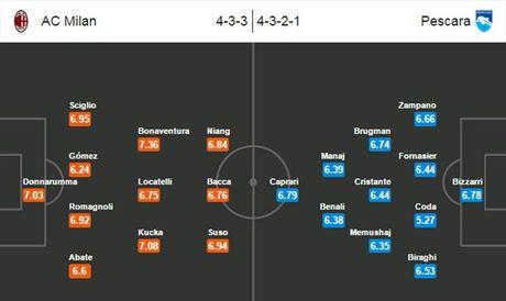 21h00 ngay 30/10, Milan vs Pescara: Di de, kho ve - Anh 3