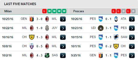 21h00 ngay 30/10, Milan vs Pescara: Di de, kho ve - Anh 4