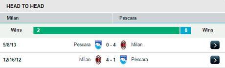 21h00 ngay 30/10, Milan vs Pescara: Di de, kho ve - Anh 5