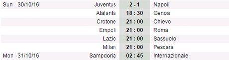 21h00 ngay 30/10, Milan vs Pescara: Di de, kho ve - Anh 6