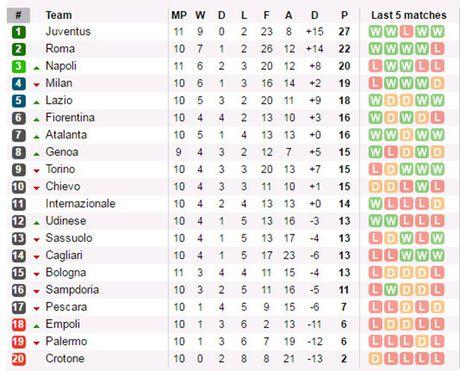 21h00 ngay 30/10, Milan vs Pescara: Di de, kho ve - Anh 7