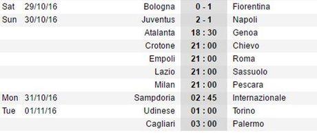 02h45 ngay 31/10, Sampdoria vs Inter Milan: Icardi lai toa sang? - Anh 3