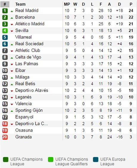 Real Madrid loi nguoc dong, Barcelona toat mo hoi - Anh 3