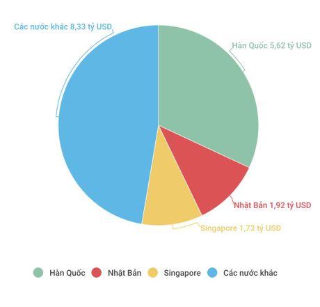 17,6 ty USD von FDI vao Viet Nam 10 thang dau 2016 - Anh 2
