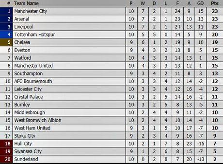 Truc tiep Southampton vs Chelsea: Danh chiem top 4 - Anh 3