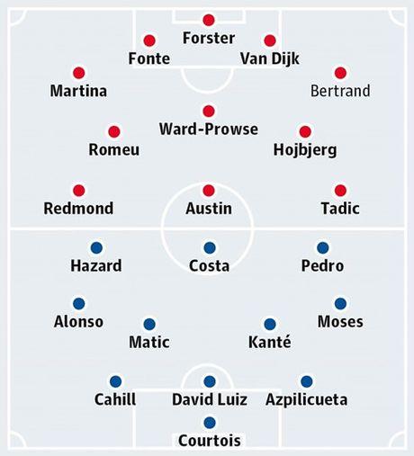 Southampton – Chelsea: Thang la vao top 4 - Anh 3