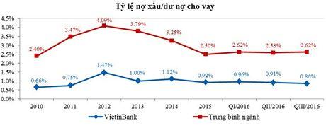 9 thang, tong tai san cua VietinBank vuot ke hoach ca nam - Anh 4