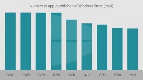 Microsoft manh tay loai bo ung dung rac tren Windows Store - Anh 1