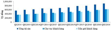 VietinBank tang manh tong tai san va loi nhuan trong quy III/2016 - Anh 3