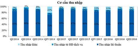 VietinBank tang manh tong tai san va loi nhuan trong quy III/2016 - Anh 4
