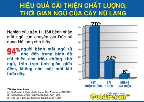 """Nu lang - Cay thuoc """"vang"""" cho nguoi mat ngu lau ngay - Anh 2"""