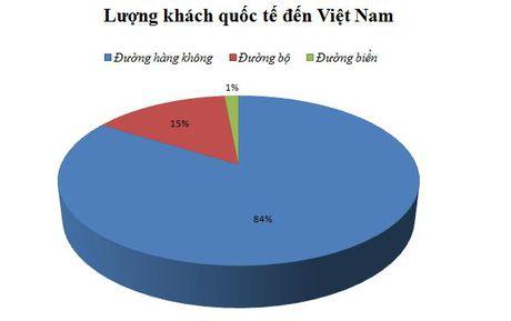 Thang thu 4 lien tiep du lich Viet don tren 800 nghin luot khach - Anh 2