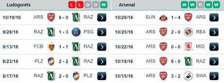 02h45 ngay 02/11, Ludogorets vs Arsenal: Chuyen tap huan cua thay tro Wenger - Anh 2