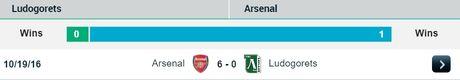 02h45 ngay 02/11, Ludogorets vs Arsenal: Chuyen tap huan cua thay tro Wenger - Anh 3