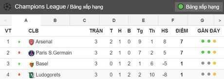02h45 ngay 02/11, Ludogorets vs Arsenal: Chuyen tap huan cua thay tro Wenger - Anh 6