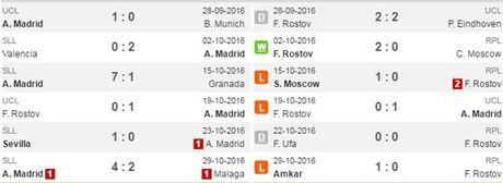02h45 ngay 02/11, Atletico vs Rostov: Tam ve di tiep - Anh 3