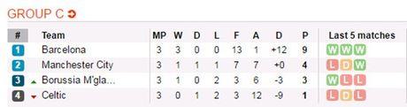 Nhan dinh kha nang vao vong knock-out cua cac dai dien Premier League - Anh 6