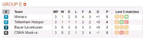 Nhan dinh kha nang vao vong knock-out cua cac dai dien Premier League - Anh 8