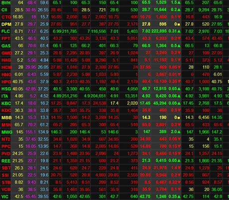 GAS, VIC va BVH giup VN-Index tang diem - Anh 1