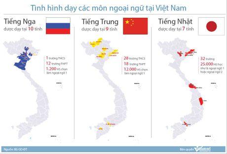 Tieng Nga, tieng Trung dang duoc day o Viet Nam nhu the nao? - Anh 1